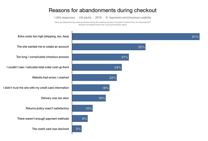 Shopping cart abandonment reasons