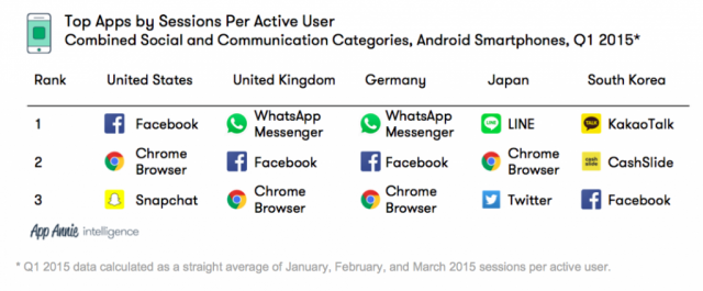 Top apps by sessions per user