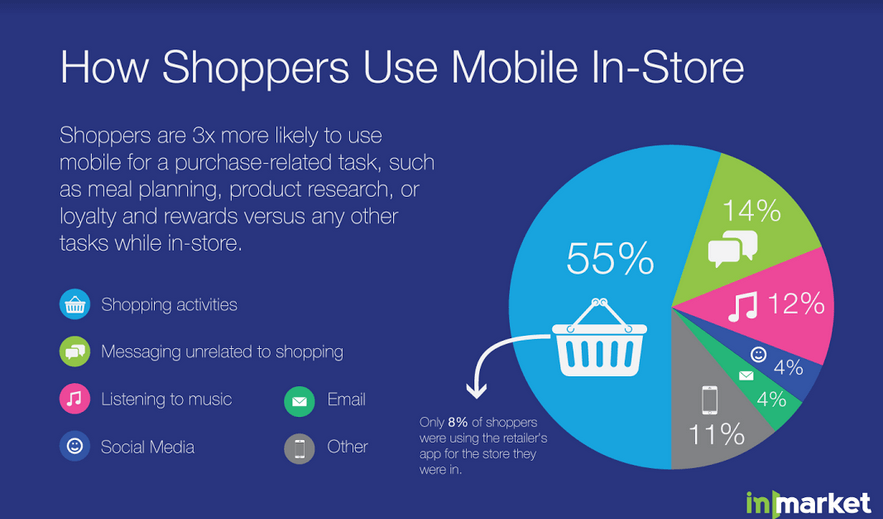 how shoppers use mobile instore