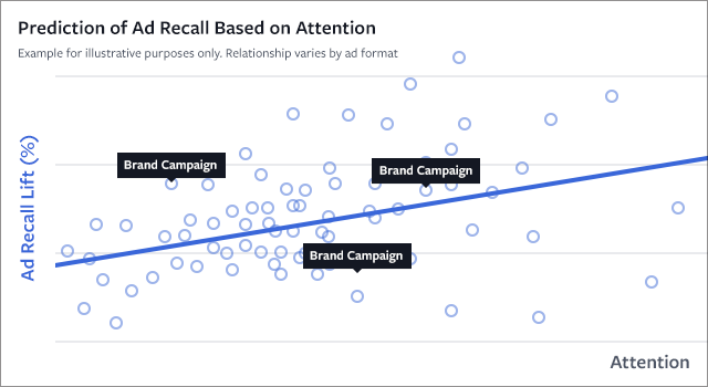 Prediction of Ad-recall based on attention
