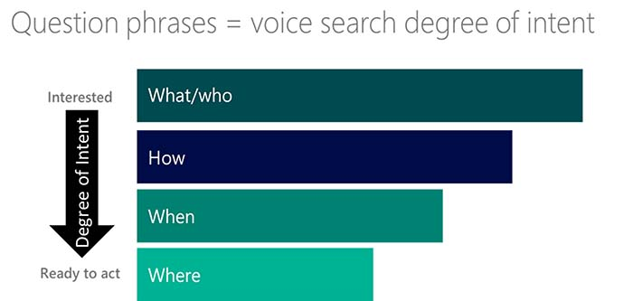 Question phrases - voice search degree of interest