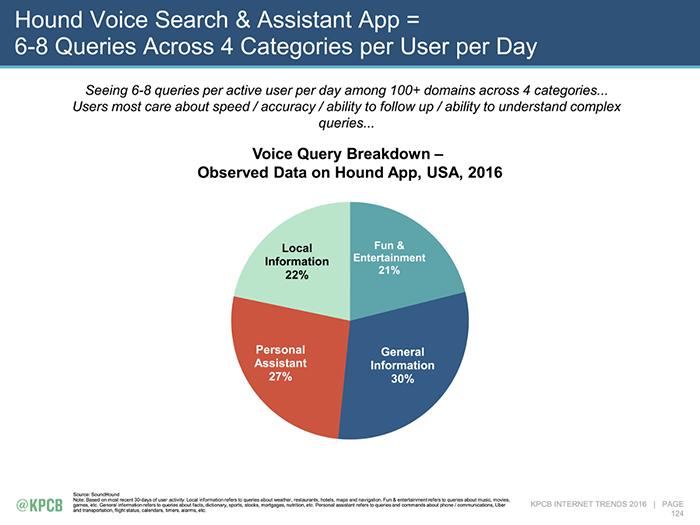 Hound voice search categories