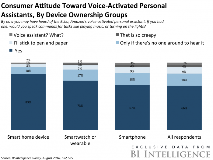 Consumer attitude toward voice activated personal assistants, by device ownership groups