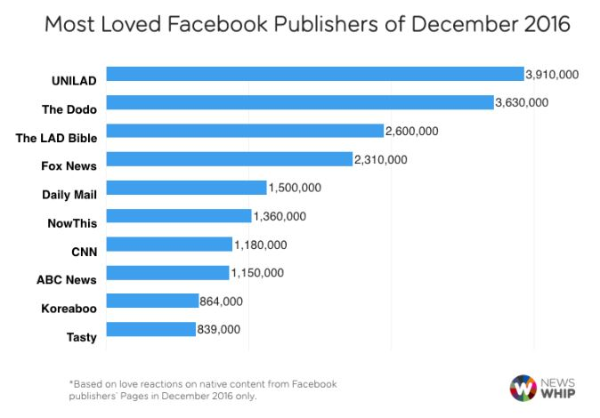 Most popular Facebook publishers of December 2016