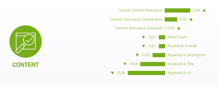 Relevance of content chart