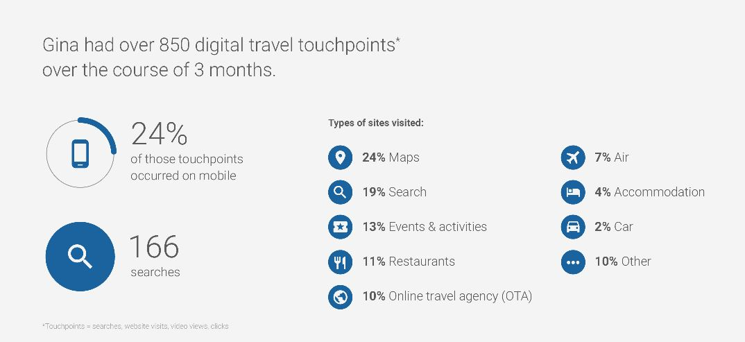 Example of travel touch points over 3 months (Source: Google)