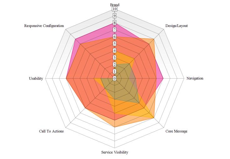 heu-rev competitor analysis