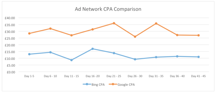 Ad Network CPA Comparison