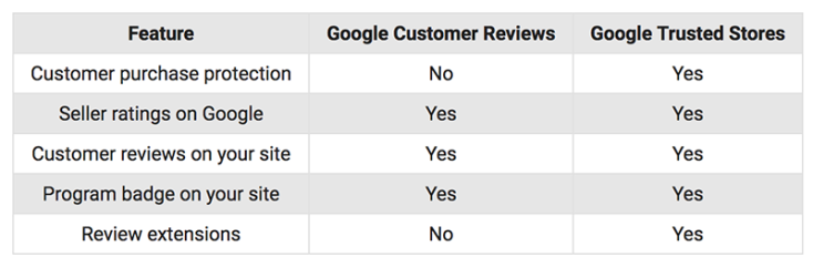 Google customer reviews vs Google trusted scores