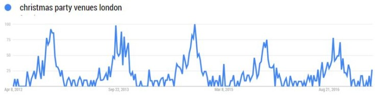 Christmas venues search trends graph