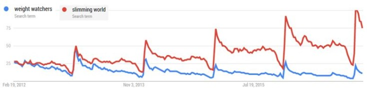 Google Trends - tracking competitors