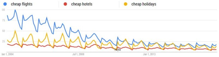 Tracking falling demand with Google Trends