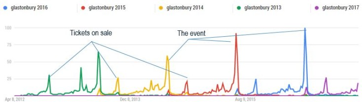 Glastonbury search demand in Google Trends