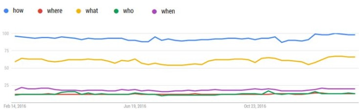Question queries compared in Google Trends