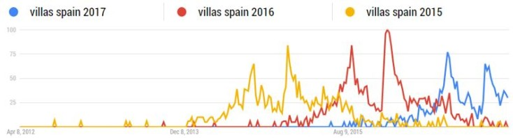 Trend data for villa searches
