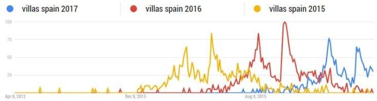Trend data for villa searches