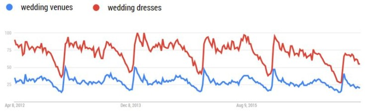 Google Trends - wedding venues and dresses