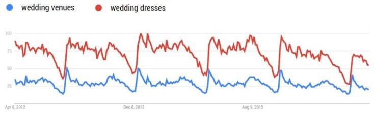 Google Trends - christmas venues