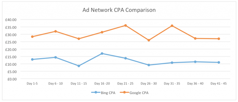 ad network comparison