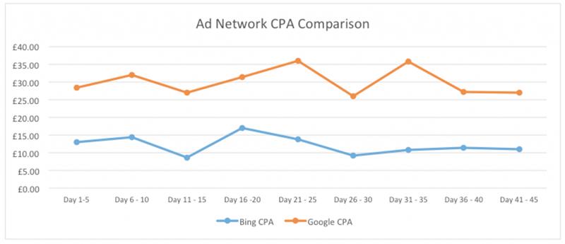 ad network comparison