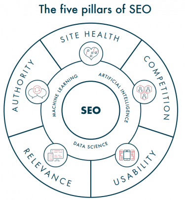 Five pillars of SEO diagram