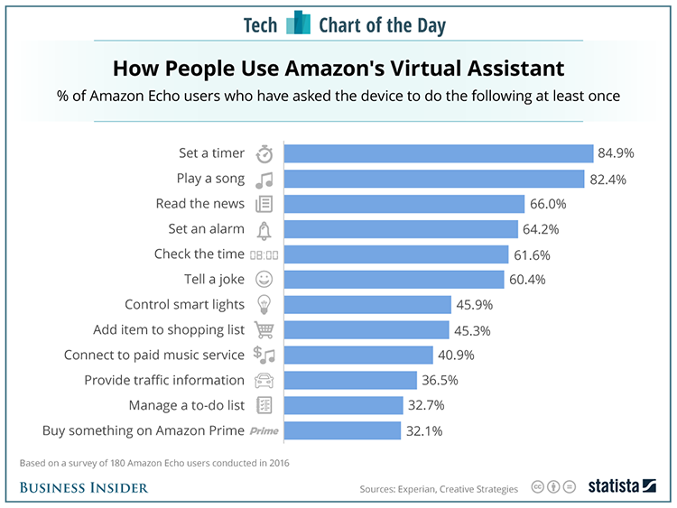 Graph: How people use Amazon's Virtual Assistant