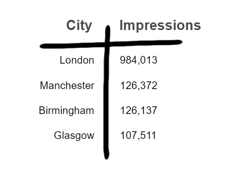 Impressions by city - a better visualisation