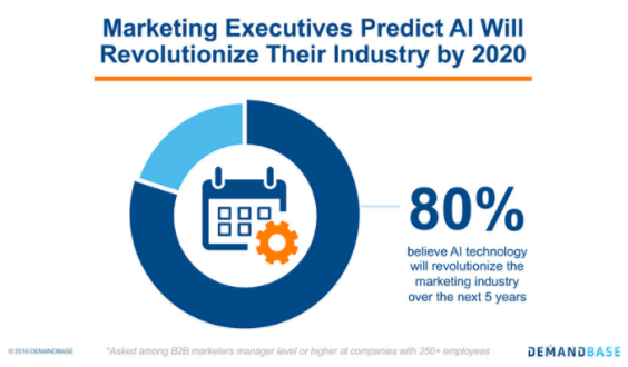 AI will revolutionise the marketing industry by 2020