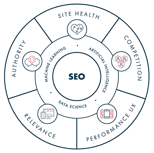 The 5 pillars of SEO: Site Health, Competition, Performance UX, Relevance and Authority
