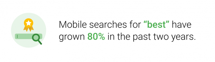 "Mobile searches for ""best"" have grown 80% in the past two years"