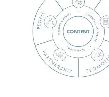 Content Service Diagram