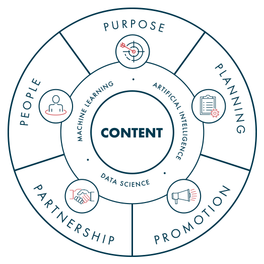 Content Marketing Service Diagram