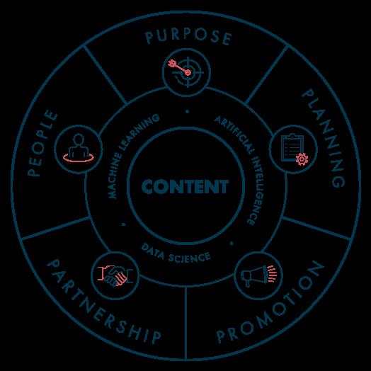 Content Marketing Service Diagram