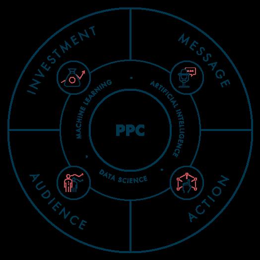 PPC Service Diagram