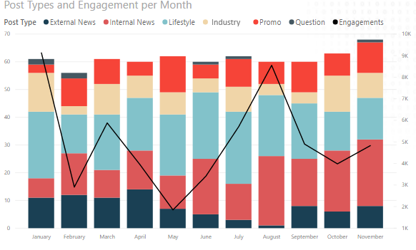 Engagement per Month Graph