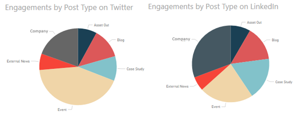 Engagements by Post Type on Twitter and LinkedIn