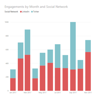 Engagements per Month on LinkedIn and Twitter for social content