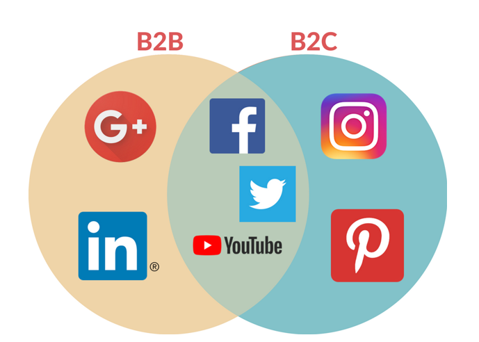 B2B and B2C Focused Social Sites