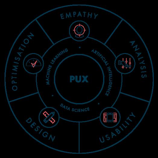 Performance UX Service Diagram