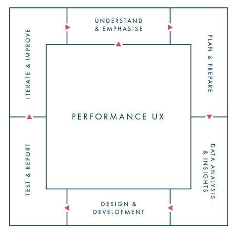 UX iterative approach