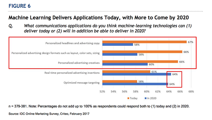 Machine learning applications in marketing