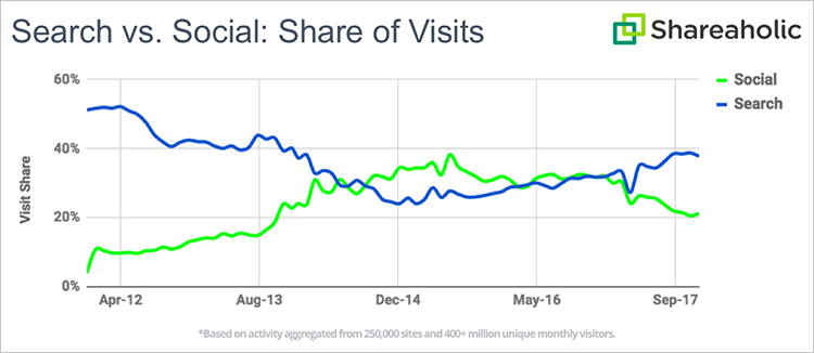 Shareaholic social network and search engine share of visit