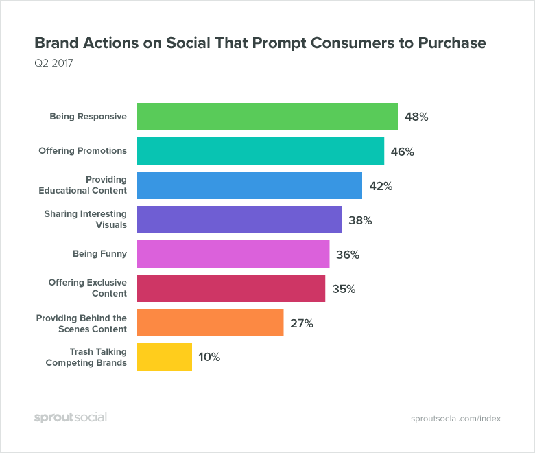 Brand actions of social that prompt consumers to purchase - Image courtesy of Sprout Social