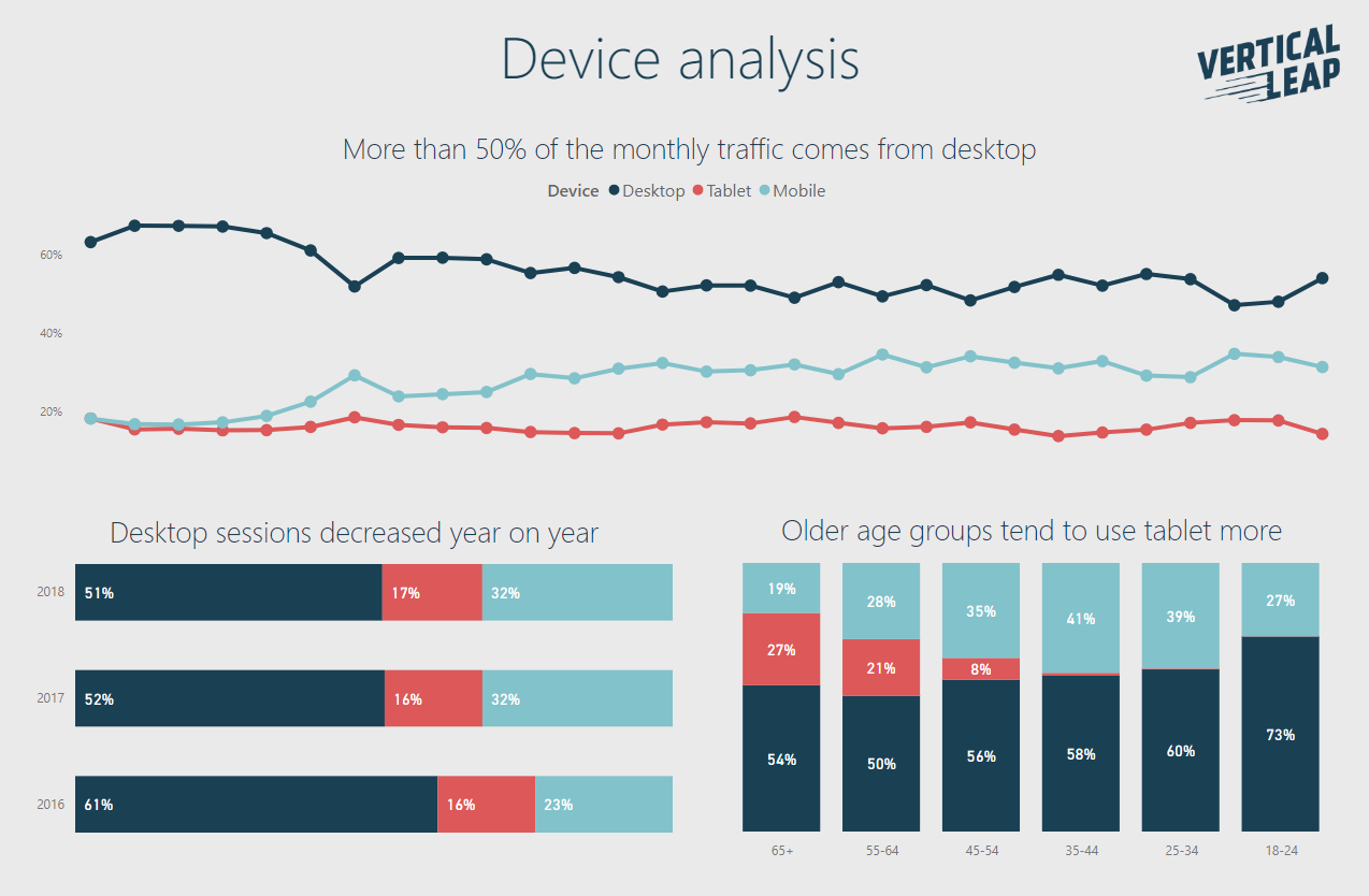 Device analysis