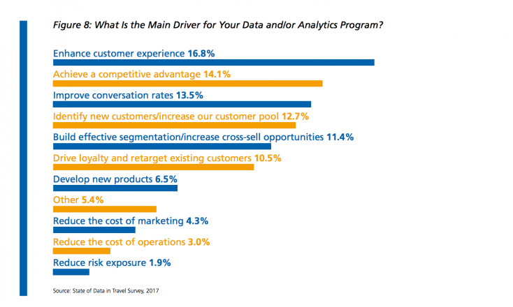 What is the main driver for your data program? Graph