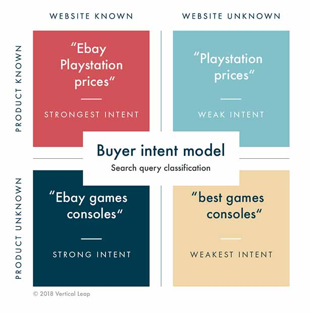 Buyer Intent Model for keyword classification