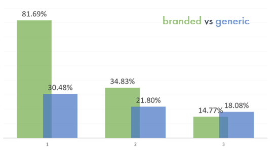 Click-through rate for brand keywords versus generic keywords