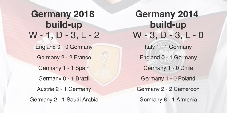 World Cup Germany build up