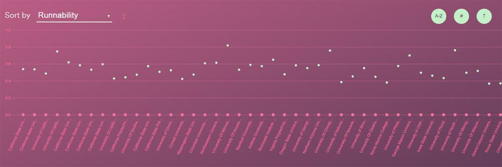 Spotify university data visualisation
