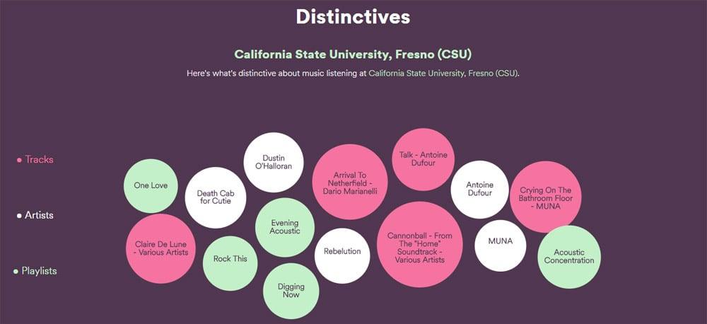 Spotify university data